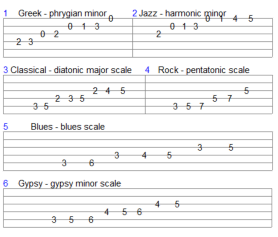 Fretboard Theory - Scales